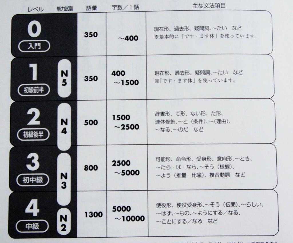 Japanese dtudy books: Reading